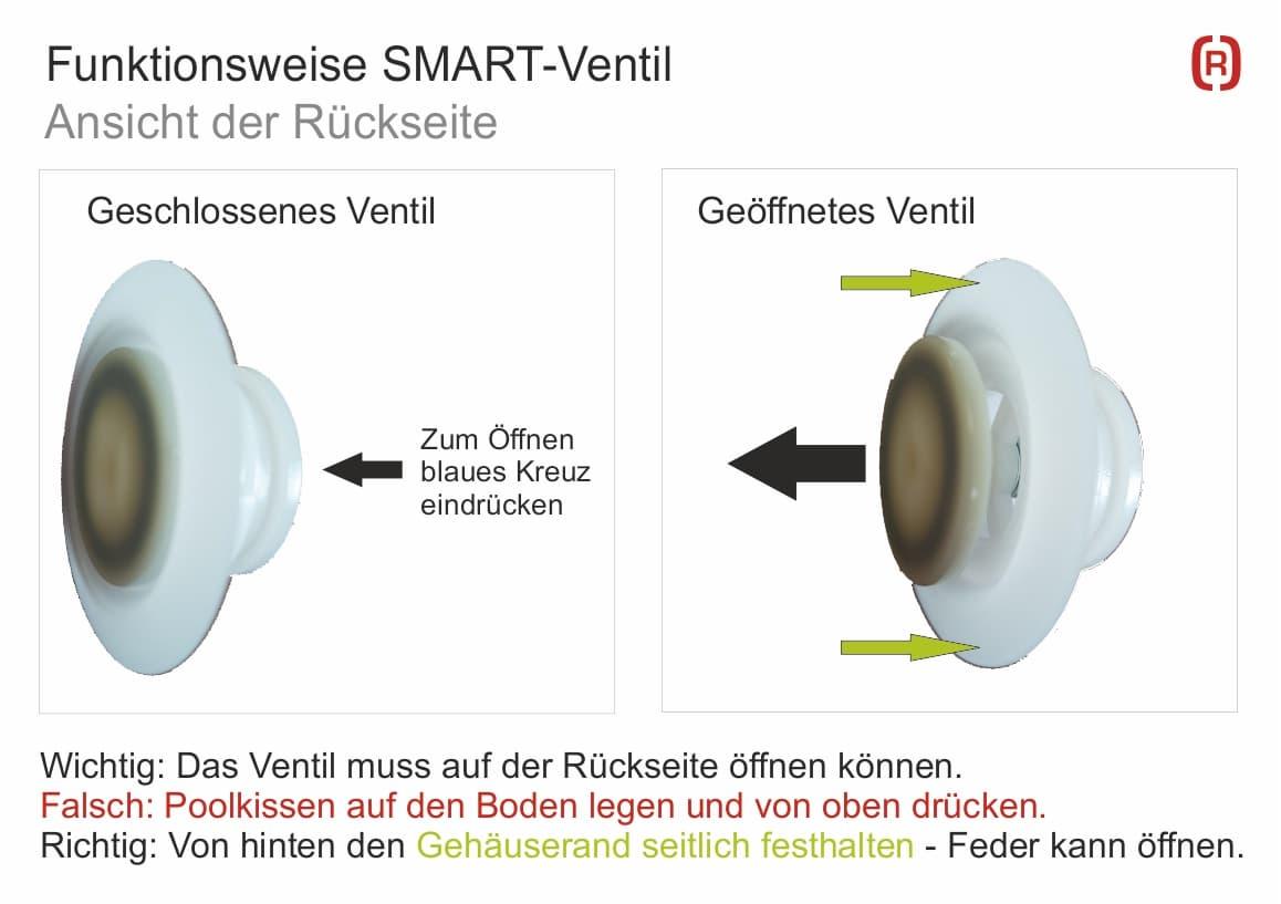 funktionsweise_smart_ventil_poolkissen_Poolpolster_ueberwinterung | Rothschenk